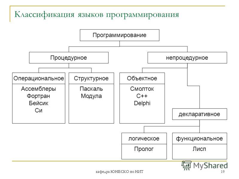 кафедра ЮНЕСКО по НИТ 19 Классификация языков программирования Программирование Процедурноенепроцедурное Операциональное Ассемблеры Фортран Бейсик Си Структурное Паскаль Модула Объектное Смолток С++ Delphi декларативное логическое Пролог функциональн