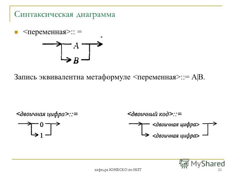 кафедра ЮНЕСКО по НИТ 31 Синтаксическая диаграмма :: = Запись эквивалентна метаформуле ::= А|В.
