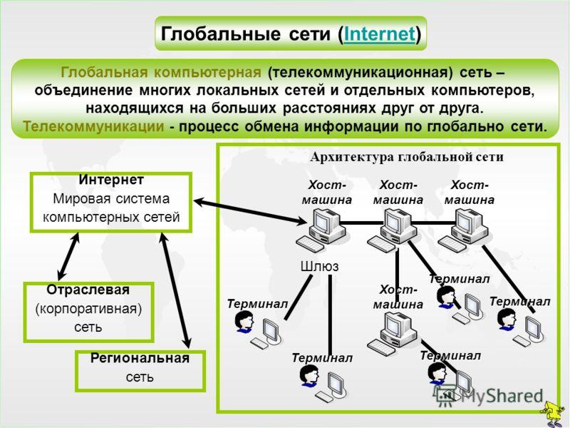 Глобальные сети (Internet)Internet Глобальная компьютерная (телекоммуникационная) сеть – объединение многих локальных сетей и отдельных компьютеров, находящихся на больших расстояниях друг от друга. Телекоммуникации - процесс обмена информации по гло