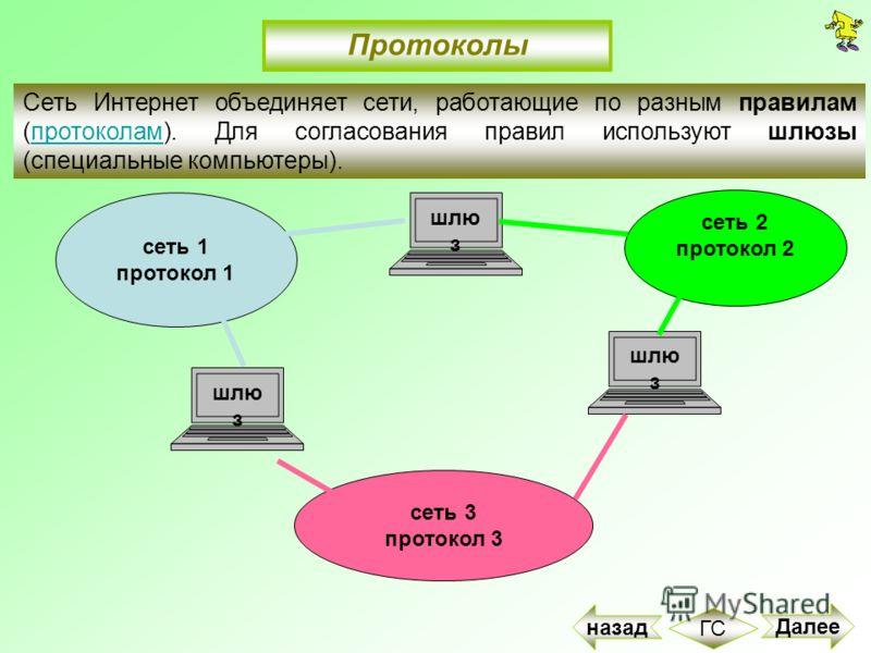 сеть 1 протокол 1 сеть 2 протокол 2 сеть 3 протокол 3 шлю з Сеть Интернет объединяет сети, работающие по разным правилам (протоколам). Для согласования правил используют шлюзы (специальные компьютеры).протоколам Протоколы Далее ГС назад
