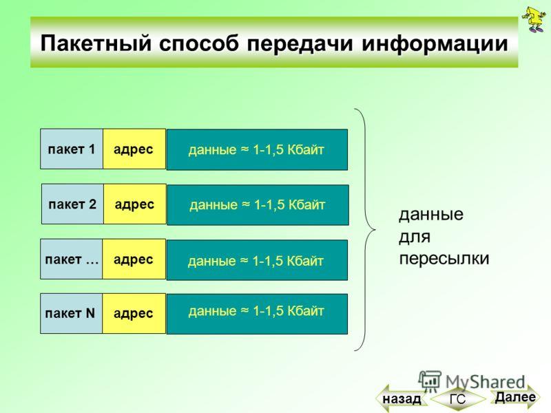 Пакетный способ передачи информации пакет 1 данные 1-1,5 Кбайт адреспакет 2 данные 1-1,5 Кбайт адреспакет …адрес данные 1-1,5 Кбайт пакет Nадрес данные 1-1,5 Кбайт данные для пересылки Далее ГС назад