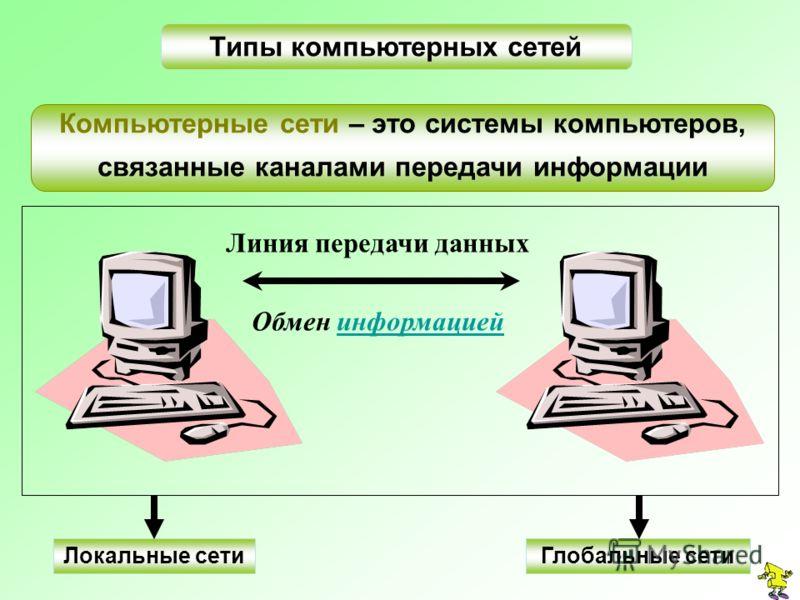Типы компьютерных сетей Компьютерные сети – это системы компьютеров, связанные каналами передачи информации Линия п ередачи д анных Обмен и нформацией Локальные сетиГлобальные сети