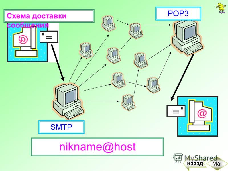 SMTP POP3 nikname@host Схема доставки сообщения назад Mail