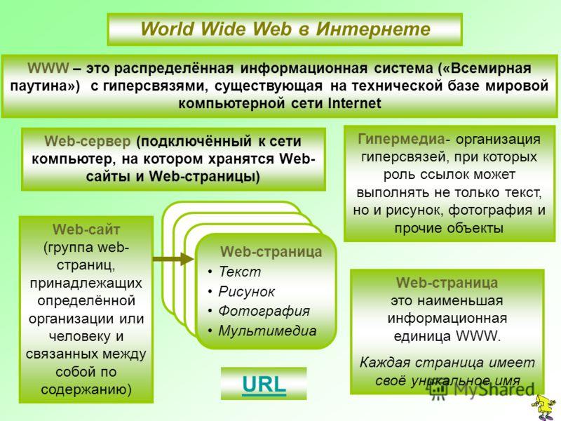 World Wide Web в Интернете WWW – это распределённая информационная система («Всемирная паутина») с гиперсвязями, существующая на технической базе мировой компьютерной сети Internet Гипермедиа- организация гиперсвязей, при которых роль ссылок может вы