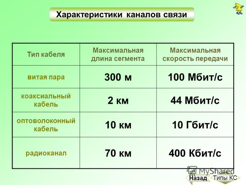 Тип кабеля Максимальная длина сегмента Максимальная скорость передачи витая пара 300 м100 Мбит/с коаксиальный кабель 2 км44 Мбит/с оптоволоконный кабель 10 км10 Гбит/с радиоканал 70 км400 Кбит/с Назад Характеристики каналов связи Типы КС
