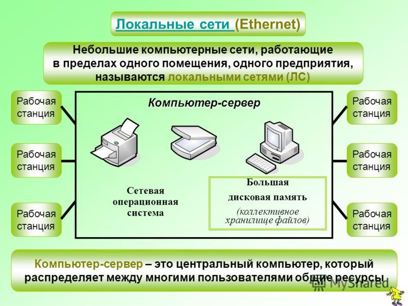 Локальные сети Локальные сети (Ethernet) Небольшие компьютерные сети, работающие в пределах одного помещения, одного предприятия, называются локальными сетями (ЛС) Компьютер-сервер Большая дисковая память (коллективное хранилище файлов) Сетевая опера