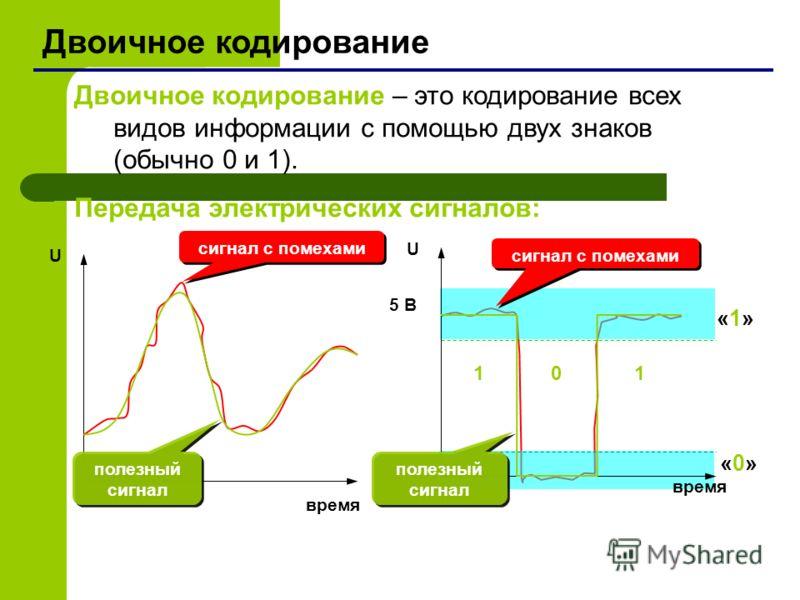 Двоичное кодирование Двоичное кодирование – это кодирование всех видов информации с помощью двух знаков (обычно 0 и 1). Передача электрических сигналов: сигнал с помехами время U «1»«1» «0»«0» полезный сигнал сигнал с помехами 5 В U 1 0 1 время полез