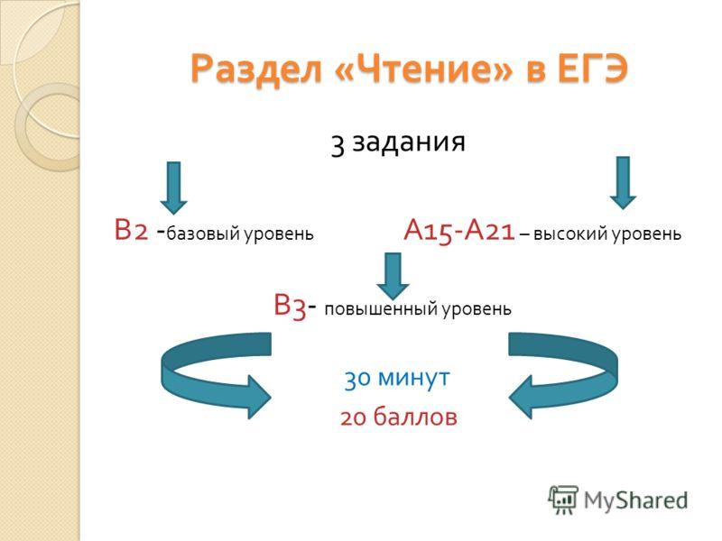 Раздел « Чтение » в ЕГЭ 3 задания В 2 - базовый уровень А 15- А 21 – высокий уровень В 3- повышенный уровень 30 минут 20 баллов