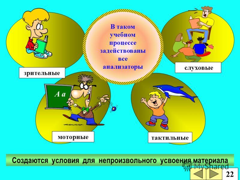 слуховые тактильные A a моторные зрительные Создаются условия для непроизвольного усвоения материала В таком учебном процессе задействованы все анализаторы 22