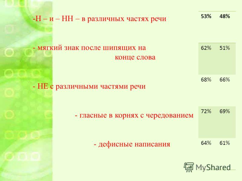 -Н – и – НН – в различных частях речи - мягкий знак после шипящих на конце слова - НЕ с различными частями речи - гласные в корнях с чередованием - дефисные написания 53%48% 62%51% 68%66% 72%69% 64%61%