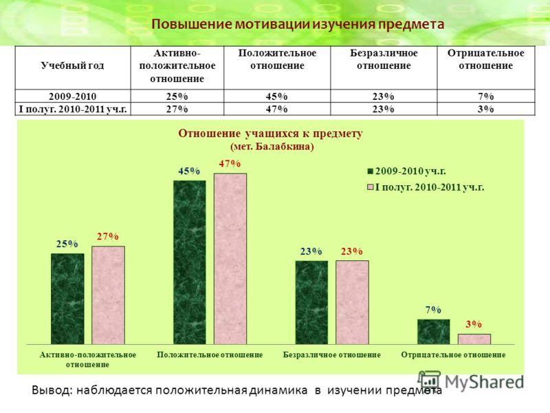 Учебный год Активно- положительное отношение Положительное отношение Безразличное отношение Отрицательное отношение 2009-201025%45%23%7% I полуг. 2010-2011 уч.г.27%47%23%3% Повышение мотивации изучения предмета Вывод: наблюдается положительная динами