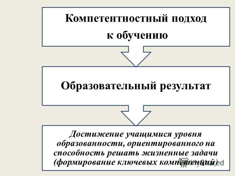 Достижение учащимися уровня образованности, ориентированного на способность решать жизненные задачи (формирование ключевых компетенций) Образовательный результат Компетентностный подход к обучению