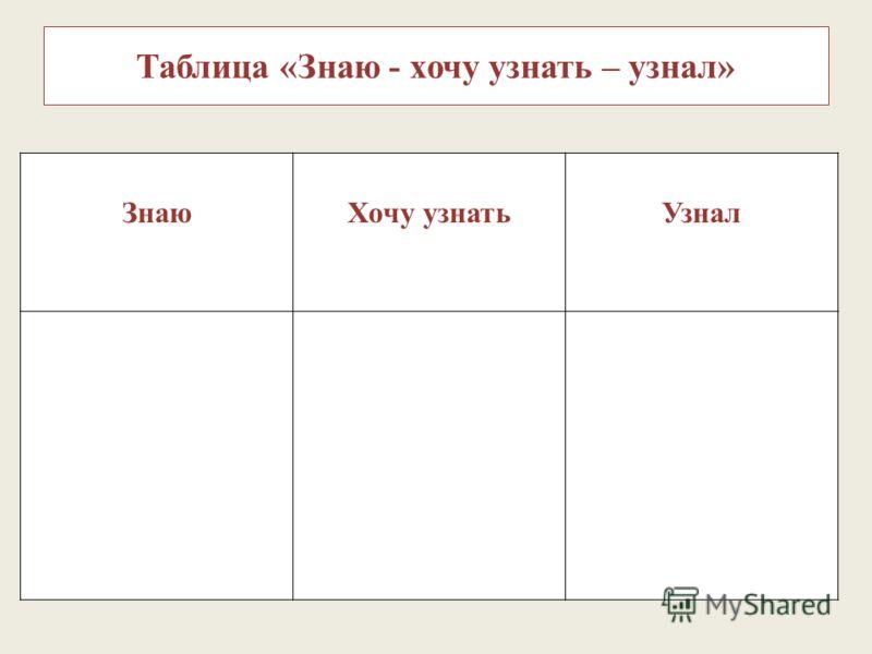 Таблица «Знаю - хочу узнать – узнал» ЗнаюХочу узнатьУзнал