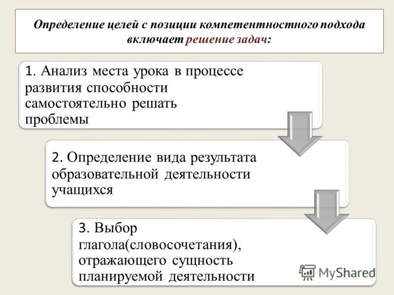 Определение целей с позиции компетентностного подхода включает решение задач: 1. Анализ места урока в процессе развития способности самостоятельно решать проблемы 2. Определение вида результата образовательной деятельности учащихся 3. Выбор глагола(с