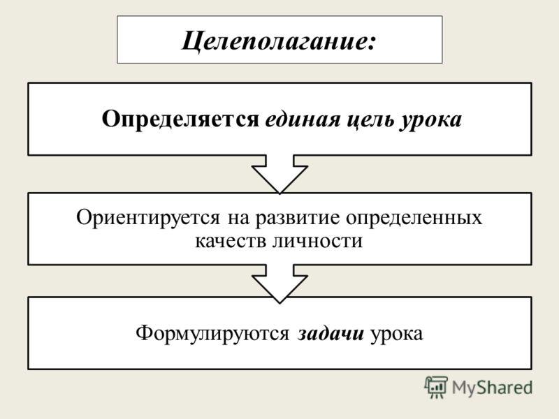 Целеполагание: Формулируются задачи урока Ориентируется на развитие определенных качеств личности Определяется единая цель урока