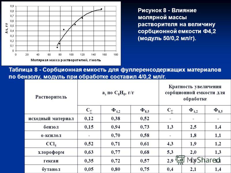 Рисунок 8 - Влияние молярной массы растворителя на величину сорбционной емкости Ф4,2 (модуль 50/0,2 мл/г). Таблица 8 - Сорбционная емкость для фуллеренсодержащих материалов по бензолу, модуль при обработке составил 4/0,2 мл/г. Растворитель а s по С 6