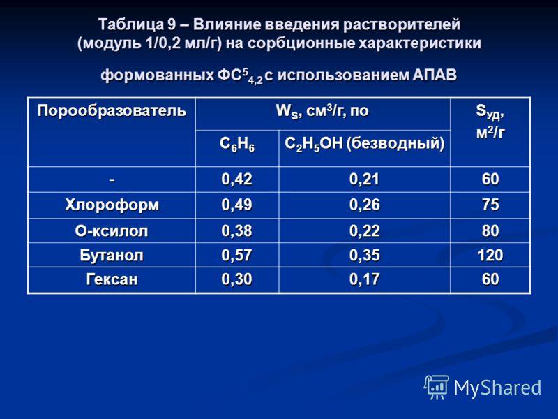 Таблица 9 – Влияние введения растворителей (модуль 1/0,2 мл/г) на сорбционные характеристики формованных ФС 5 4,2 с использованием АПАВ Порообразователь W S, см 3 /г, по S УД, м 2 /г С6Н6С6Н6С6Н6С6Н6 С 2 Н 5 ОН (безводный) -0,420,2160 Хлороформ0,490,