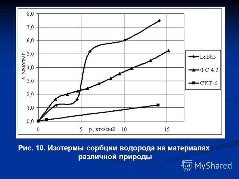 Рис. 10. Изотермы сорбции водорода на материалах различной природы