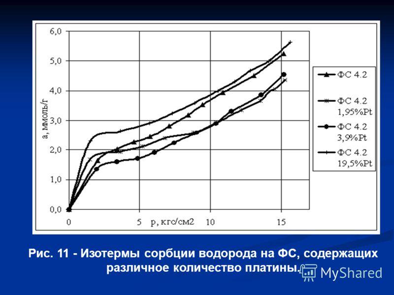 Рис. 11 - Изотермы сорбции водорода на ФС, содержащих различное количество платины.
