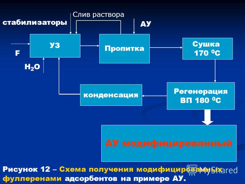 УЗ F стабилизаторы Н2ОН2О Пропитка АУ Сушка 170 0 С Регенерация ВП 180 0 С конденсация АУ модифицированный Слив раствора Рисунок 12 – Схема получения модифицированных фуллеренами адсорбентов на примере АУ.