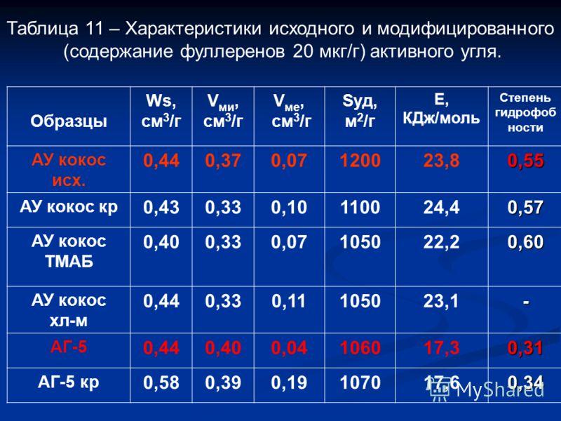 Таблица 11 – Характеристики исходного и модифицированного (содержание фуллеренов 20 мкг/г) активного угля. Образцы Ws, см 3 /г V ми, см 3 /г V ме, см 3 /г Sуд, м 2 /г Е, КДж/моль Степень гидрофоб ности АУ кокос исх. 0,440,370,07120023,80,55 АУ кокос