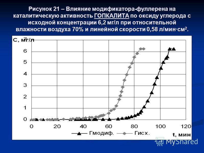 Рисунок 21 – Влияние модификатора-фуллерена на каталитическую активность ГОПКАЛИТА по оксиду углерода с исходной концентрации 6,2 мг/л при относительной влажности воздуха 70% и линейной скорости 0,58 л/мин·см 2.