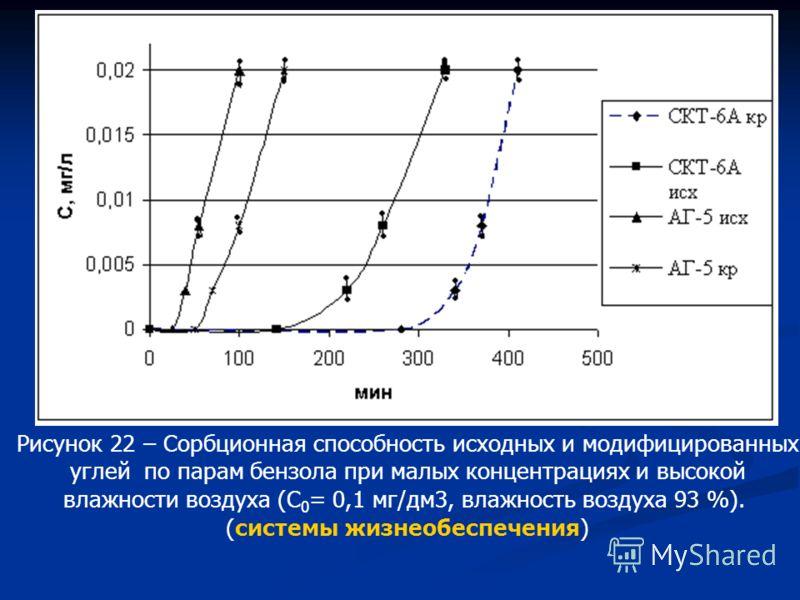 Рисунок 22 – Сорбционная способность исходных и модифицированных углей по парам бензола при малых концентрациях и высокой влажности воздуха (С 0 = 0,1 мг/дм3, влажность воздуха 93 %). (системы жизнеобеспечения)