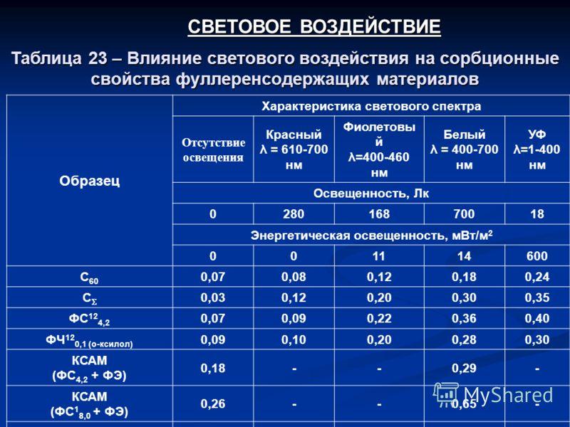 Образец Характеристика светового спектра Отсутствие освещения Красный λ = 610-700 нм Фиолетовы й λ=400-460 нм Белый λ = 400-700 нм УФ λ=1-400 нм Освещенность, Лк 028016870018 Энергетическая освещенность, мВт/м 2 001114600 С 60 0,070,080,120,180,24 С