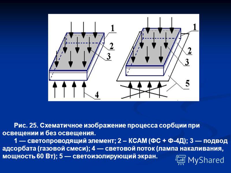 Рис. 25. Схематичное изображение процесса сорбции при освещении и без освещения. 1 светопроводящий элемент; 2 – КСАМ (ФС + Ф-4Д); 3 подвод адсорбата (газовой смеси); 4 световой поток (лампа накаливания, мощность 60 Вт); 5 светоизолирующий экран.