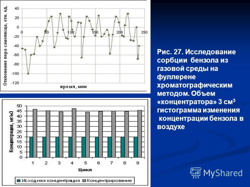 Рис. 27. Исследование сорбции бензола из газовой среды на фуллерене хроматографическим методом. Объем «концентратора» 3 см 3 гистограмма изменения концентрации бензола в воздухе