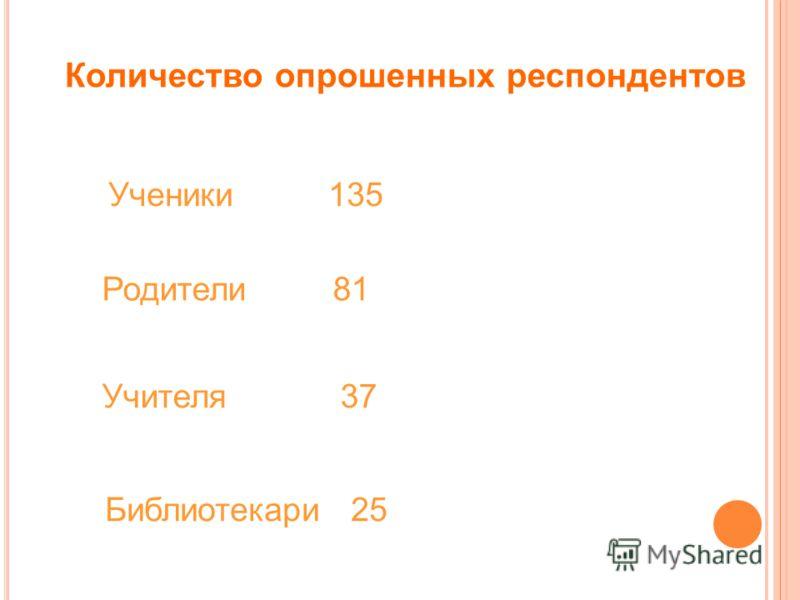 Количество опрошенных респондентов Родители 81 Учителя 37 Ученики 135 Библиотекари 25