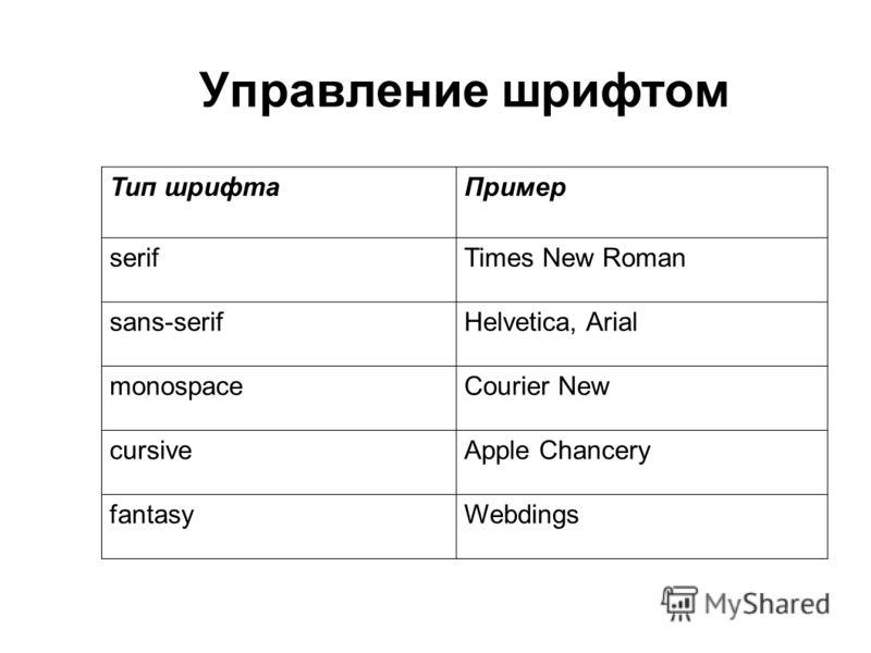 Управление шрифтом Тип шрифтаПример serifTimes New Roman sans-serifHelvetica, Arial monospaceCourier New cursiveApple Chancery fantasyWebdings