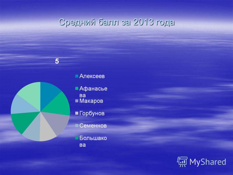 Средний балл за 2013 года