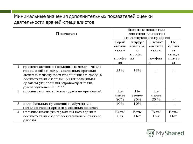 Минимальные значения дополнительных показателей оценки деятельности врачей-специалистов