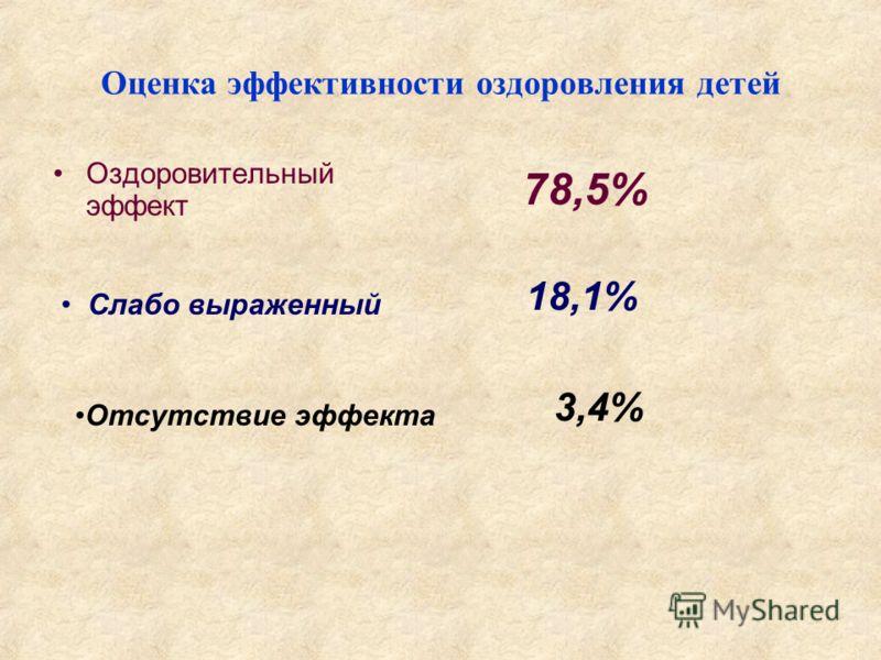 Оценка э ффективности о здоровления д етей Оздоровительный эффект 78,5% Слабо выраженный 18,1% Отсутствие эффекта 3,4%