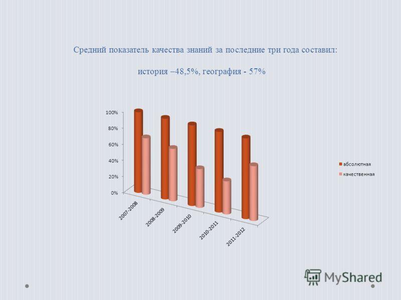 Средний показатель качества знаний за последние три года составил: история –48,5%, география - 57%