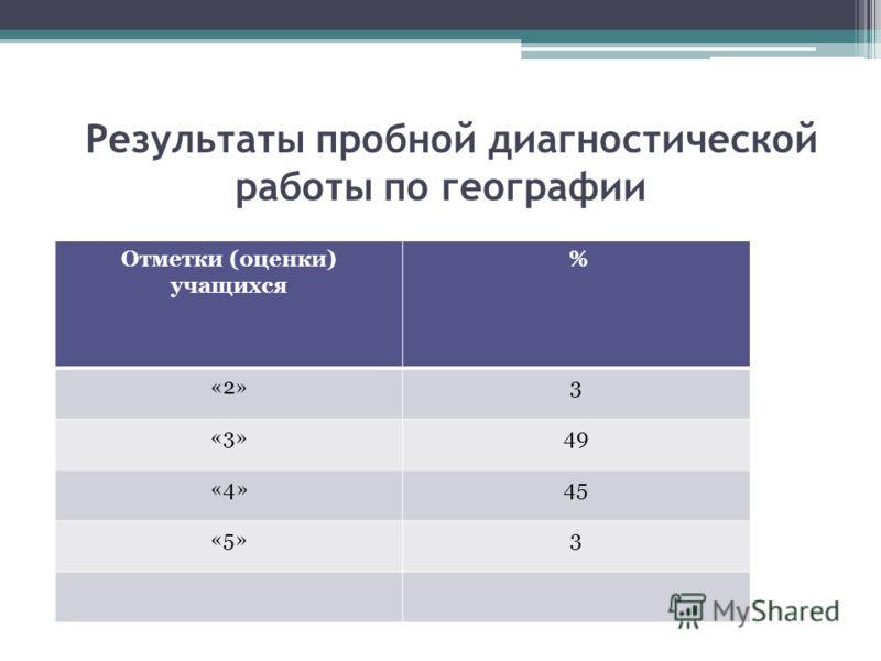 Результаты пробной диагностической работы по географии Отметки (оценки) учащихся % «2»3 «3»49 «4»45 «5»3