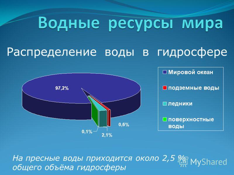 Распределение воды в гидросфере На пресные воды приходится около 2,5 % общего объёма гидросферы