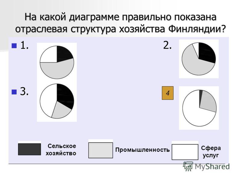 На какой диаграмме правильно показана отраслевая структура хозяйства Финляндии? 1. 2. 1. 2. 3. 4. 3. 4. Сельское хозяйство Промышленность Сфера услуг 4