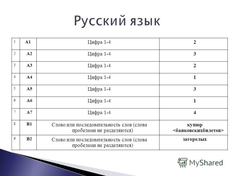 1 А1 Цифра 1-42 2 А2 Цифра 1-43 3 А3 Цифра 1-42 4 А4 Цифра 1-41 5 А5 Цифра 1-43 6 А6 Цифра 1-41 7 А7 Цифра 1-44 8 В1 Слово или последовательность слов (слова пробелами не разделяются) купюр 9 В2 Слово или последовательность слов (слова пробелами не р