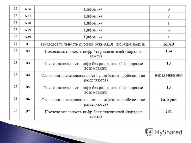 16 А16 Цифра 1-43 17 А17 Цифра 1-42 18 А18 Цифра 1-41 19 А19 Цифра 1-43 20 А20 Цифра 1-41 21 В1 Последовательность русских букв АБВГ (порядок важен)БГАВ 22 В2 Последовательность цифр без разделителей (порядок важен) 134 23 В3 Последовательность цифр