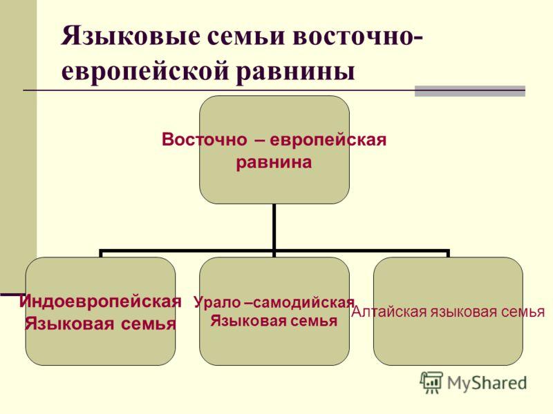 Языковые семьи восточно- европейской равнины Восточно – европейская равнина Индоевропейская Языковая семья Урало – самодийская Языковая семья Алтайская языковая семья