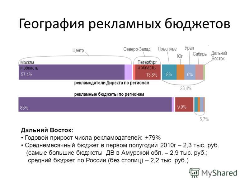 География рекламных бюджетов Дальний Восток: Годовой прирост числа рекламодателей: +79% Среднемесячный бюджет в первом полугодии 2010г – 2,3 тыс. руб. (самые большие бюджеты ДВ в Амурской обл. – 2,9 тыс. руб.; средний бюджет по России (без столиц) –
