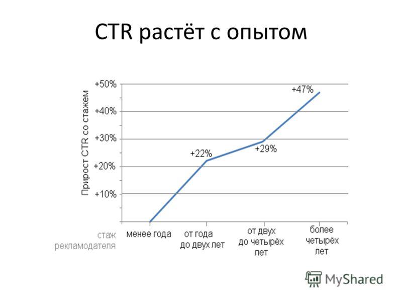 CTR растёт с опытом