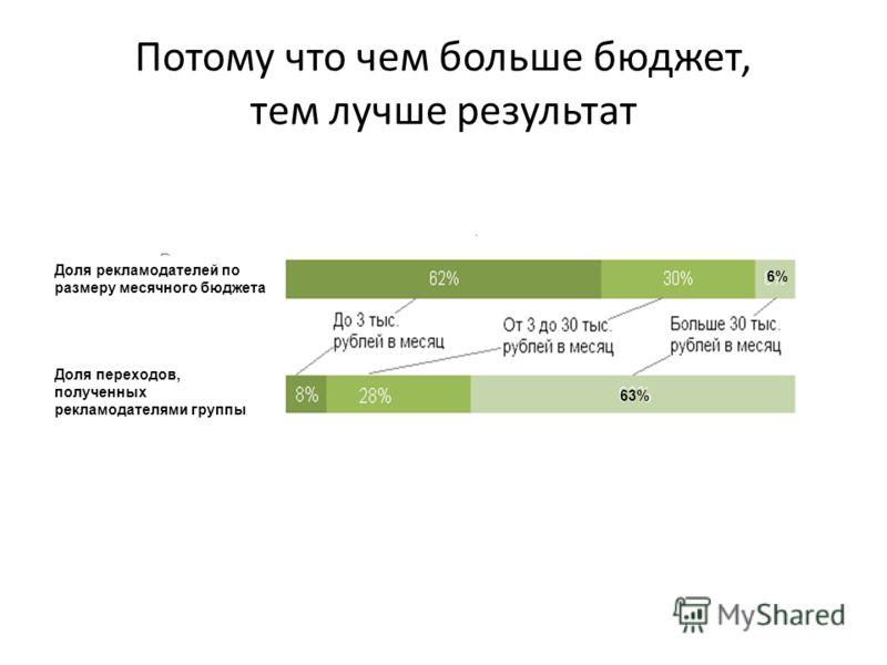 Потому что чем больше бюджет, тем лучше результат Доля рекламодателей по размеру месячного бюджета Доля переходов, полученных рекламодателями группы 63% 6%