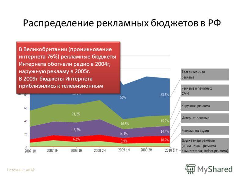 Распределение рекламных бюджетов в РФ Источник: АКАР В Великобритании (проникновение интернета 76%) рекламные бюджеты Интернета обогнали радио в 2004г, наружную рекламу в 2005г. В 2009г бюджеты Интернета приблизились к телевизионным