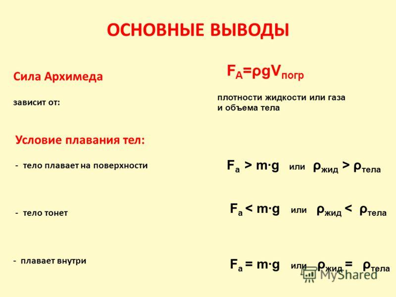 ОСНОВНЫЕ ВЫВОДЫ Сила Архимеда зависит от: Условие плавания тел: - тело плавает на поверхности - тело тонет - плавает внутри F A =ρgV погр плотности жидкости или газа и объема тела F a > mg или ρ жид > ρ тела F a < mg или ρ жид < ρ тела F a = mg или ρ