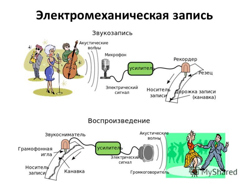 Электромеханическая запись