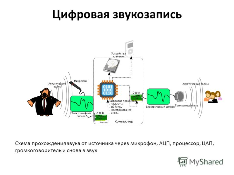 Цифровая звукозапись Схема
