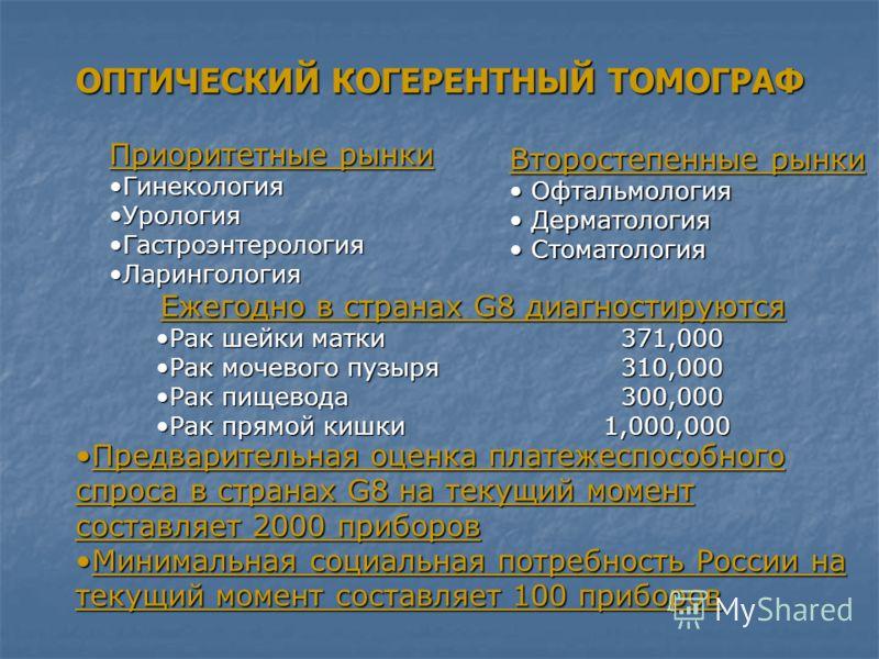 ОПТИЧЕСКИЙ КОГЕРЕНТНЫЙ ТОМОГРАФ Ежегодно в странах G8 диагностируются Рак шейки матки 371,000Рак шейки матки 371,000 Рак мочевого пузыря 310,000Рак мочевого пузыря 310,000 Рак пищевода 300,000Рак пищевода 300,000 Рак прямой кишки 1,000,000Рак прямой